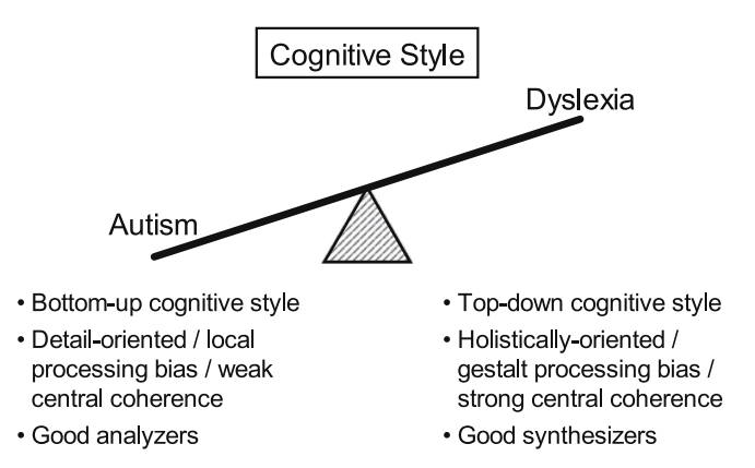relationship between dyslexia and autism