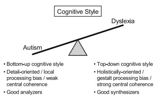 Image result for dr. manuel casanova dyslexia horizontal