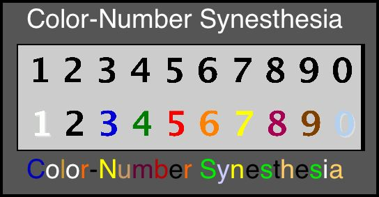 Synesthesia: Definition, Examples, Causes, Symptoms, and ...