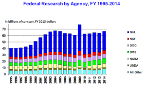 U.S._research_funding