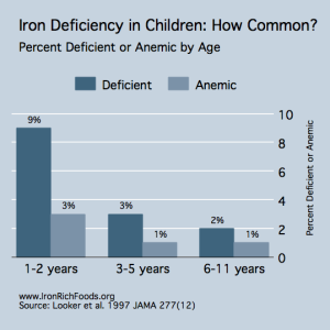 Iron-Deficiency-Prevalence-Children