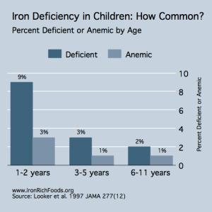 Iron-Deficiency-Prevalence-Children