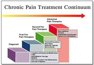 Chronic-pain-treatment