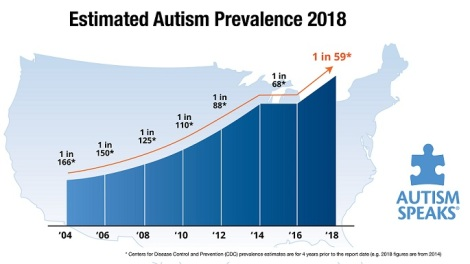 Prevalence Of Autism In Us Remains >> Prevalence Rates Of Autism Cortical Chauvinism