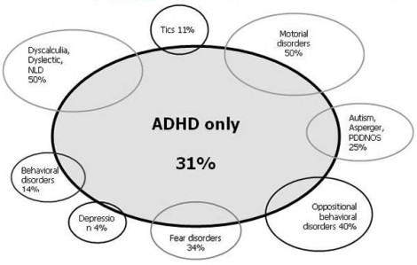adhd-11-comorbidity