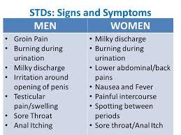 STD sgns