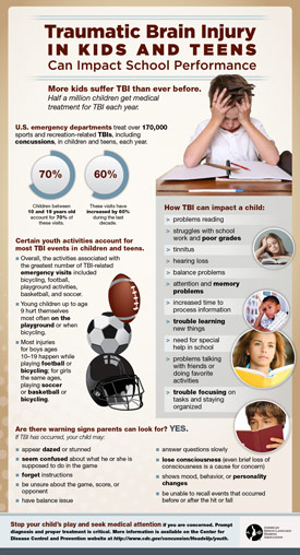 Traumatic-Brain-Injury-In-Kids-And-Teens