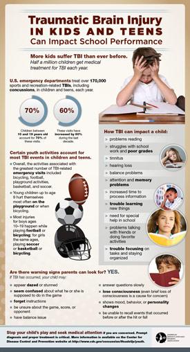 Traumatic-Brain-Injury-In-Kids-And-Teens